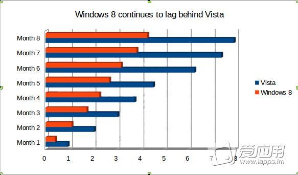 「业界资讯」Windows 8 持续颓势,不敌同期 Vista