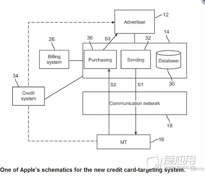 【业界资讯】苹果新专利 根据余额推广告 - 爱
