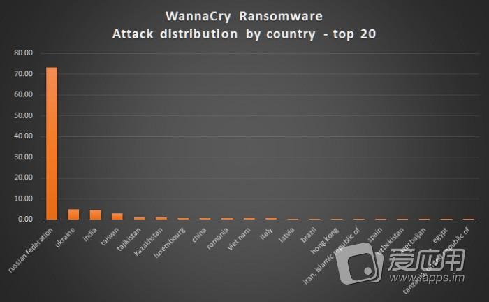 wana decrypt0r 2.0 勒索软件爆发 注意安装kb4012215补丁
